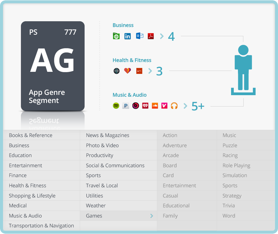 App Genre Segments Business Health & Fitness Music and Audio